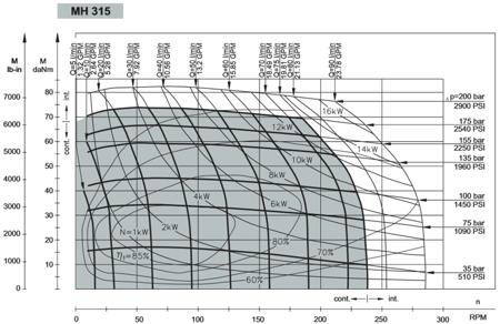 DOSTAWA GRATIS! 01539070 Silnik hydrauliczny orbitalny M+S Hydraulic (objętość robocza: 314,9 cm³, maksymalna prędkość ciągła: 235 min-1 /obr/min)