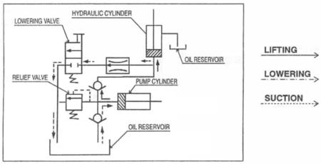 Ruchomy stół podnośny elektryczny (udźwig: 1000 kg, wymiary platformy: 1200x800 mm, wysokość podnoszenia min/max: 430-1220 mm) 310555