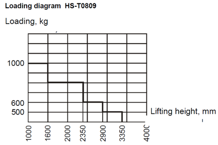 SWARK Wózek paletowy podnośnikowy z przechyłem GermanTech (max wysokość: 900 mm, udźwig: 800 kg, długość wideł: 1140 mm) 99724828